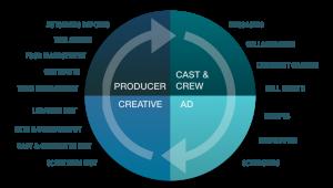 Production collaboration